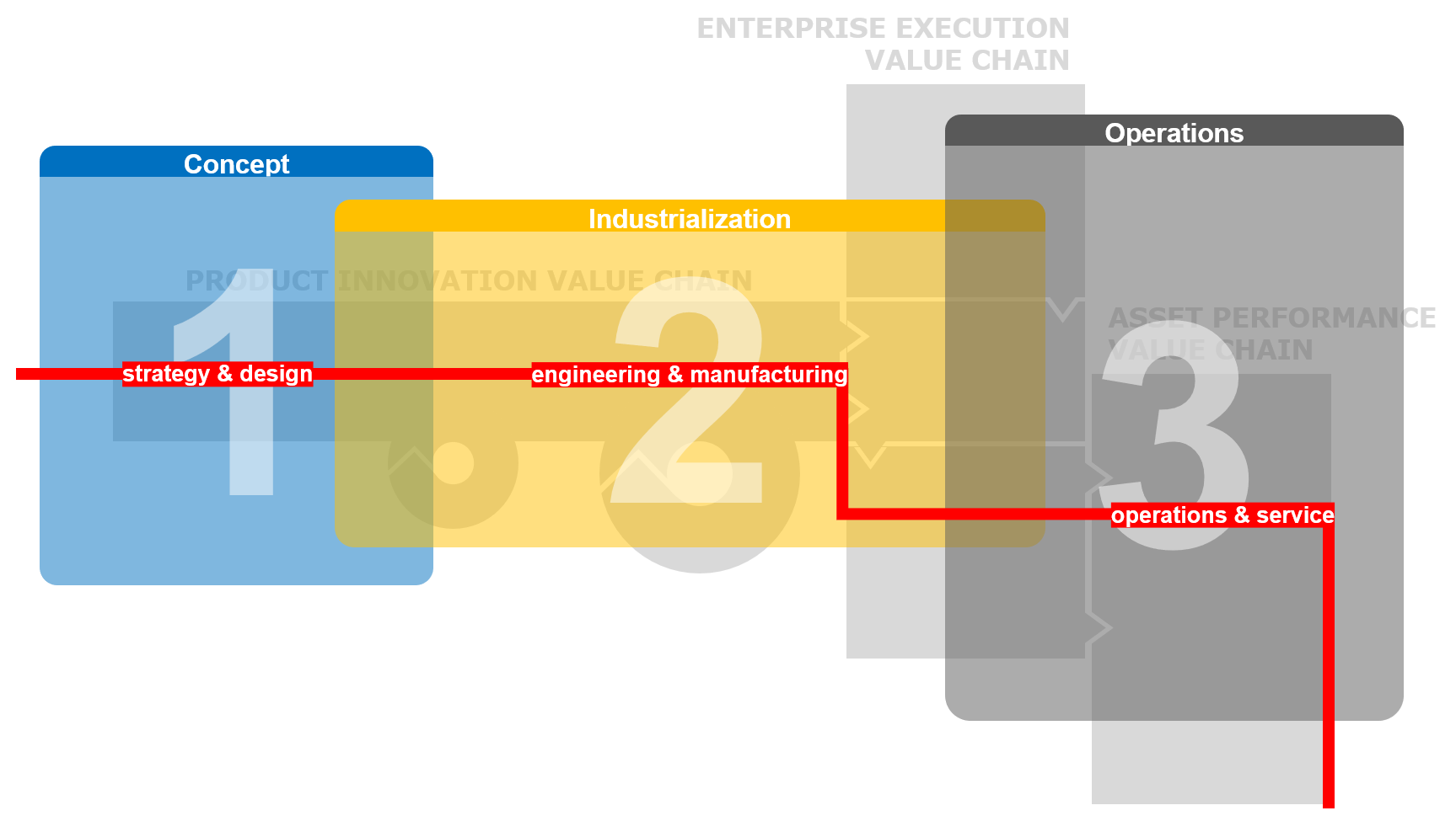 Digital thread across the enterprise value chains