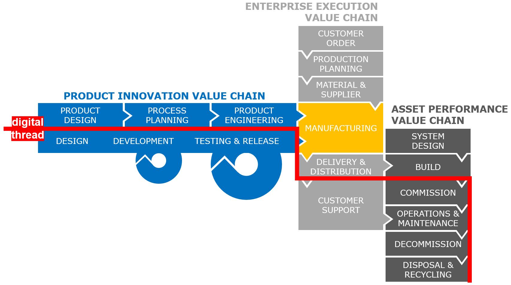 Digital thread across the enterprise value chains